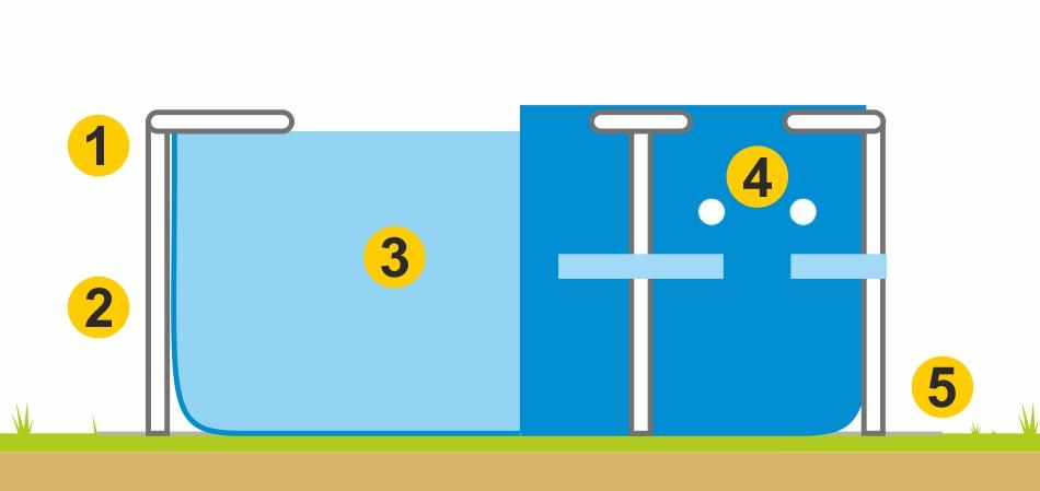 Frame Pool Details