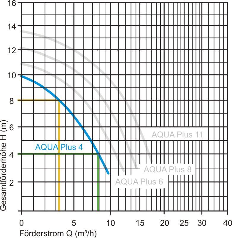 Leistungsdiagramm Aqua Plus 4