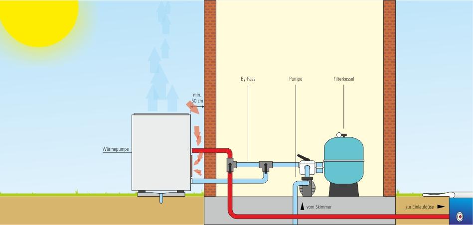 Wärmepumpe-Installation