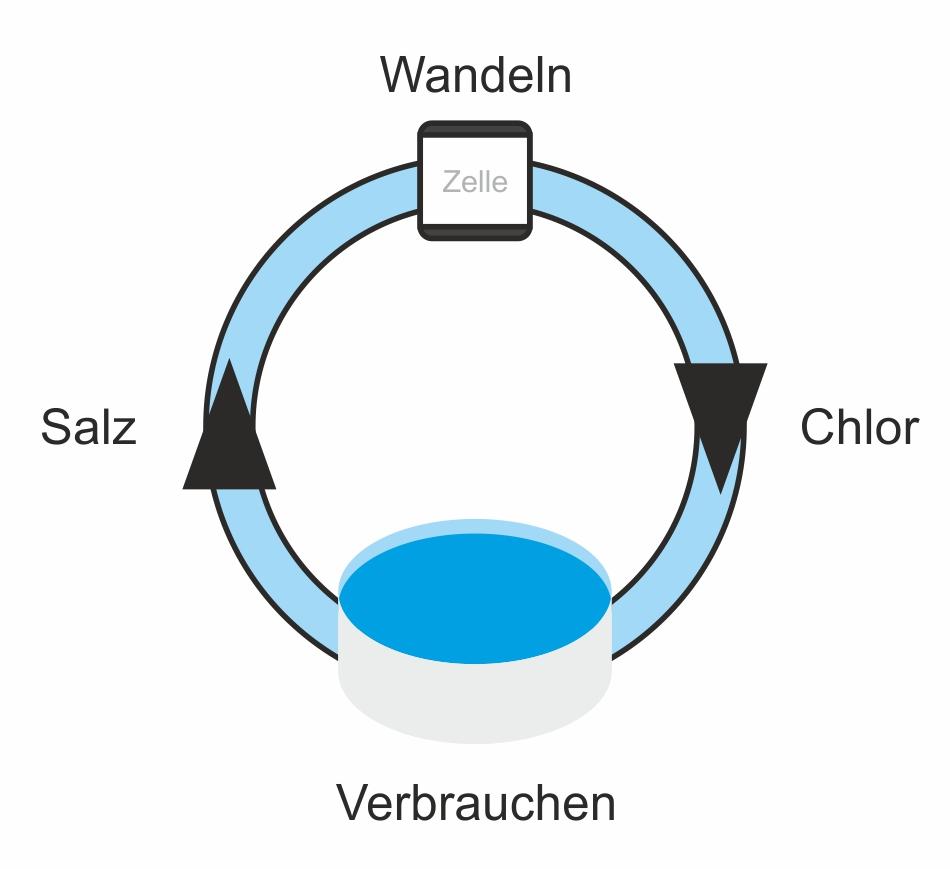 die chlorgenerator funktion einfach erkl rt pool chlorinator news 2018. Black Bedroom Furniture Sets. Home Design Ideas