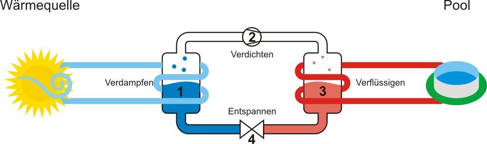 Pool Wärmepumpe einfach erklärt